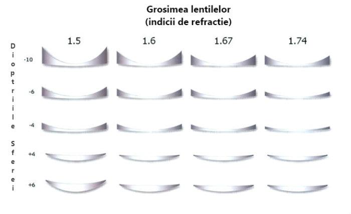 Subtierea lentilelor în functie de indicele de refractie